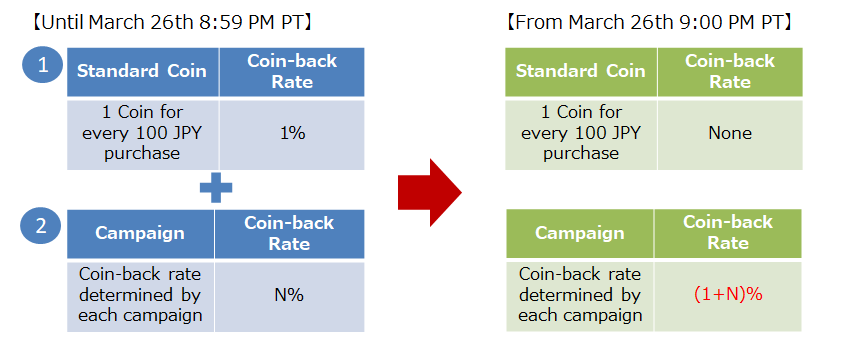 New Coin-back Rule for Campaigns